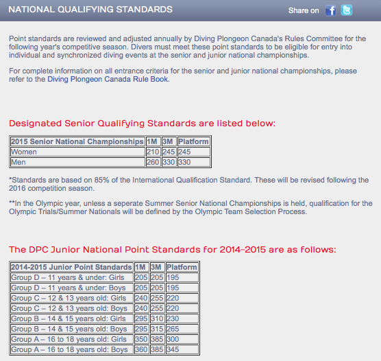 National Qualifying Standards